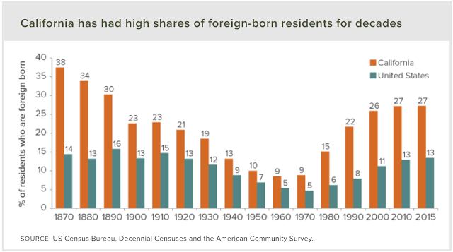 Foreign born residents in California