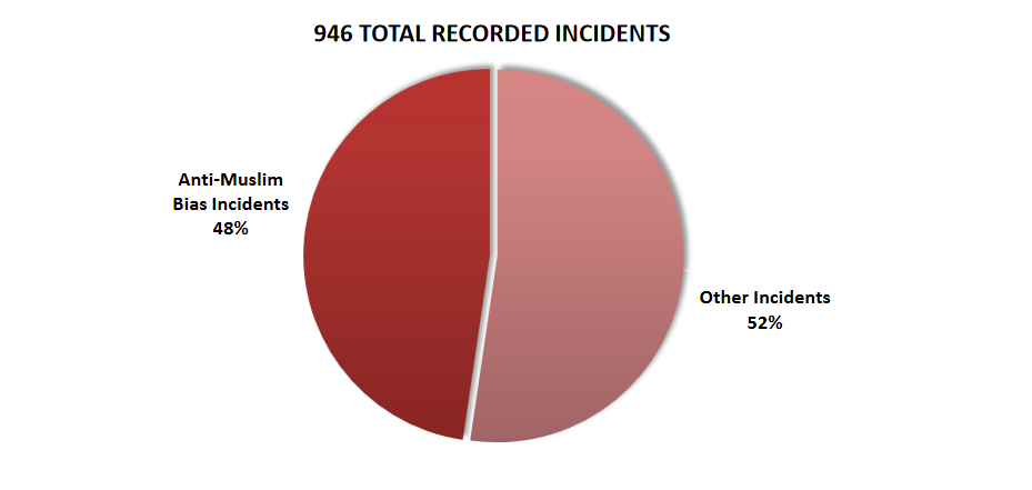 CAIR Hate Crime Report 2nd Quarter 2017